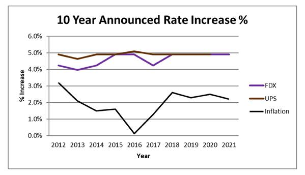 10-year announced rate increase