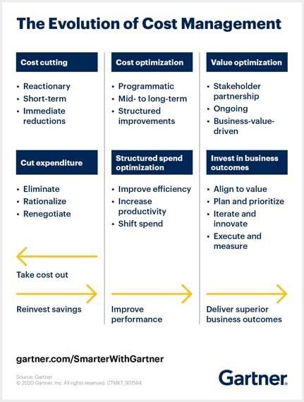 Evolution of Cost Management - Gartner