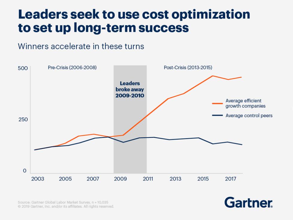 Gartner Cost Optimization Graph